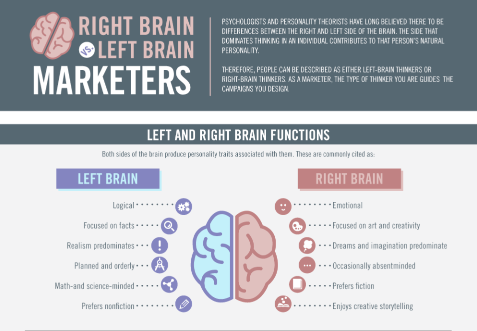 Ejemplo de una buena introducción en una infografía - ejemplo de marketo: right brain vs left brain marketers